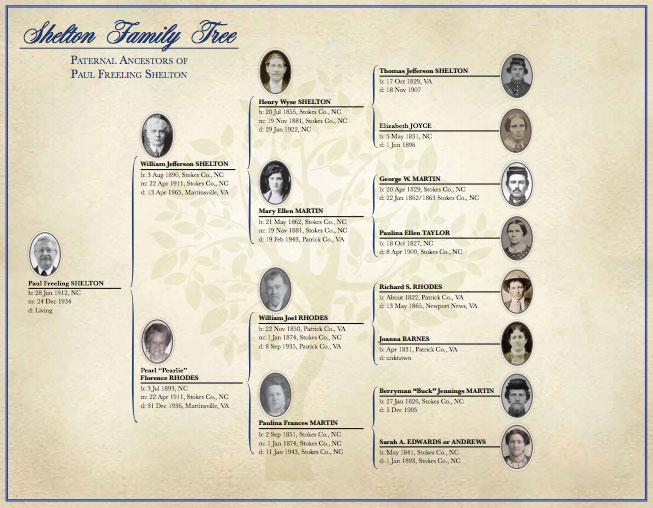 Genealogy Services & Products - AncestryProGenealogists